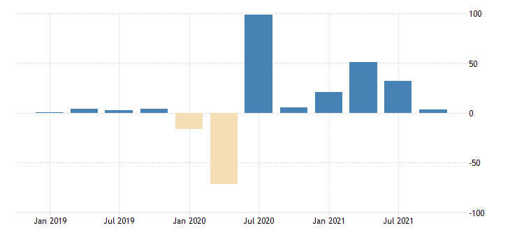 united states total revenue for travel arrangement and reservation services establishments subject to federal income tax percent change sa fed data