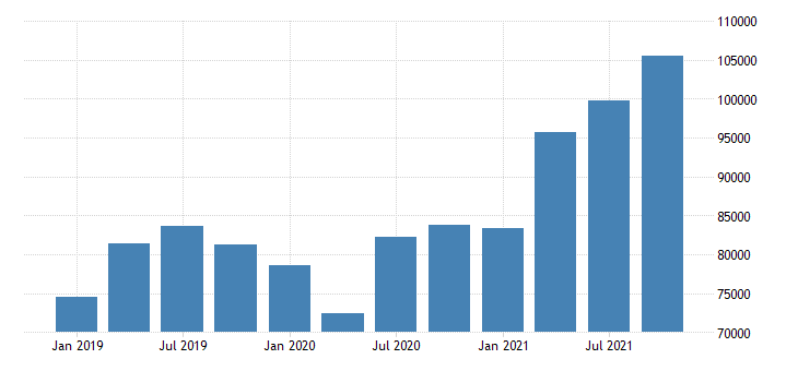 united states total revenue for truck transportation establishments subject to federal income tax fed data