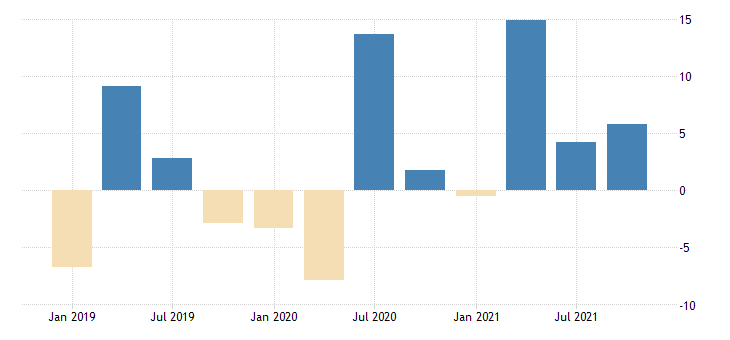 united states total revenue for truck transportation establishments subject to federal income tax percent change fed data