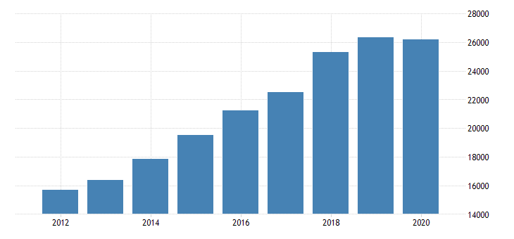 united states total revenue for truck utility trailer and rv recreational vehicle rental and leasing establishments subject to federal income tax employer firms fed data