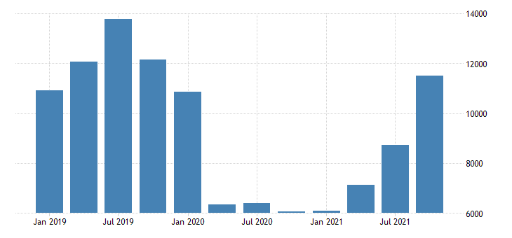 united states total revenue for water transportation establishments subject to federal income tax fed data