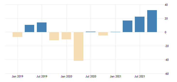 united states total revenue for water transportation establishments subject to federal income tax percent change fed data