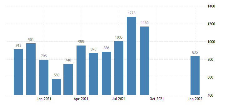 united states total separations accommodation and food services level m nsa fed data