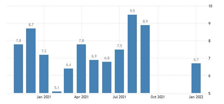 united states total separations accommodation and food services rate m nsa fed data