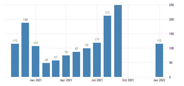 united states total separations arts entertainment and recreation level m nsa fed data