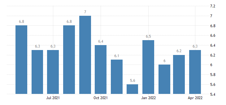 united states total separations arts entertainment and recreation rate m sa fed data