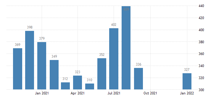 united states total separations construction level m nsa fed data