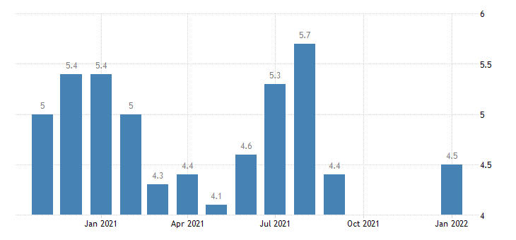 united states total separations construction rate m nsa fed data