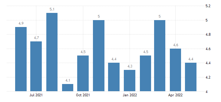 united states total separations construction rate m sa fed data