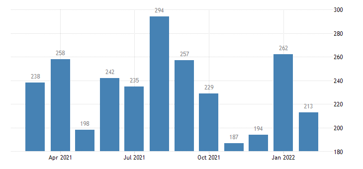 united states total separations durable goods manufacturing level m nsa fed data
