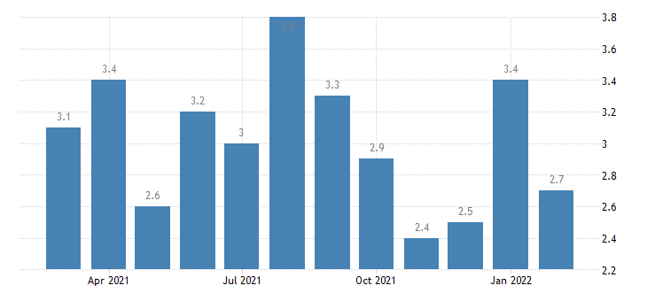 united states total separations durable goods manufacturing rate m nsa fed data