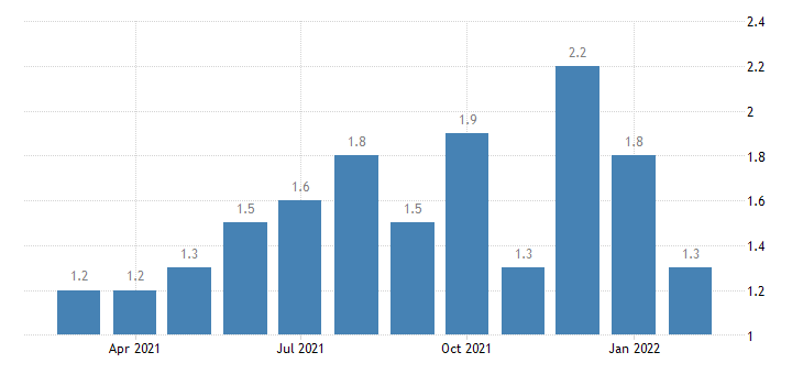 united states total separations federal rate m nsa fed data