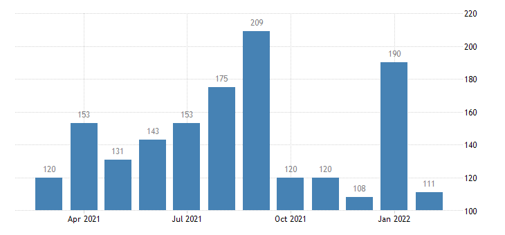 united states total separations finance and insurance level m nsa fed data