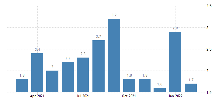 united states total separations finance and insurance rate m nsa fed data