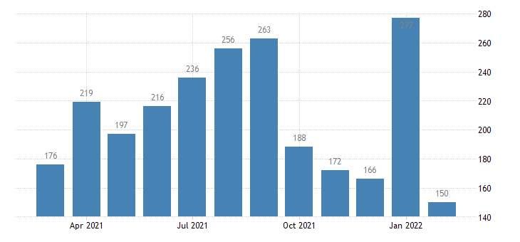 united states total separations financial activities level m nsa fed data