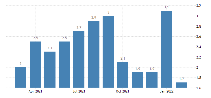 united states total separations financial activities rate m nsa fed data