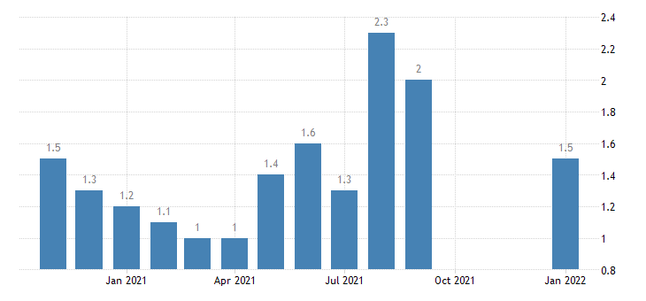 united states total separations government rate m nsa fed data
