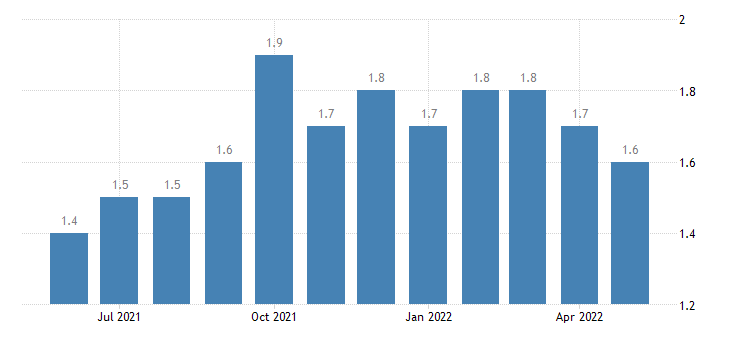 united states total separations government rate m sa fed data
