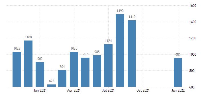 united states total separations leisure and hospitality level m nsa fed data