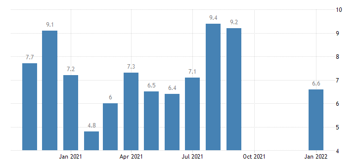 united states total separations leisure and hospitality rate m nsa fed data
