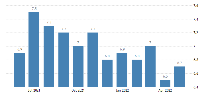 united states total separations leisure and hospitality rate m sa fed data