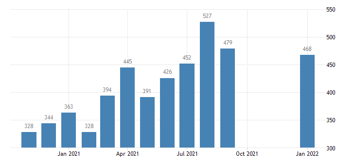 united states total separations manufacturing level m nsa fed data