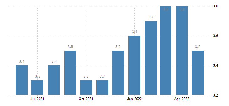 united states total separations manufacturing rate m sa fed data