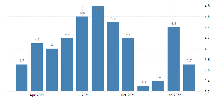 united states total separations nondurable goods manufacturing rate m nsa fed data