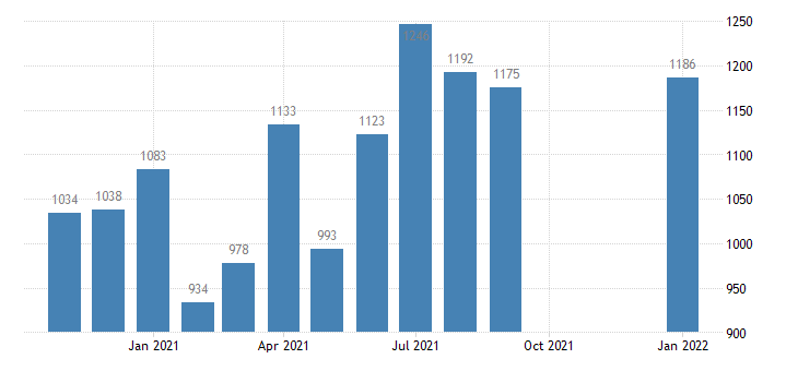 united states total separations professional and business services level m nsa fed data