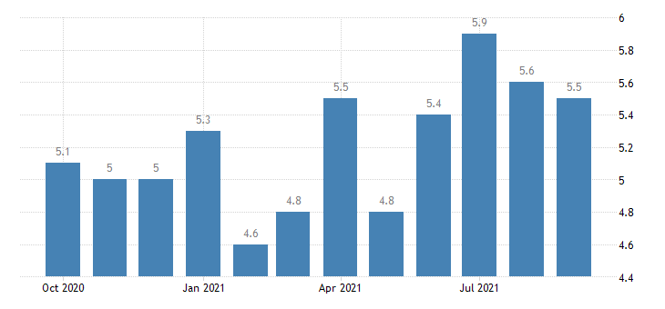 united states total separations professional and business services rate m nsa fed data
