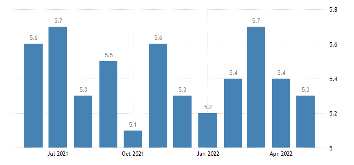 united states total separations professional and business services rate m sa fed data