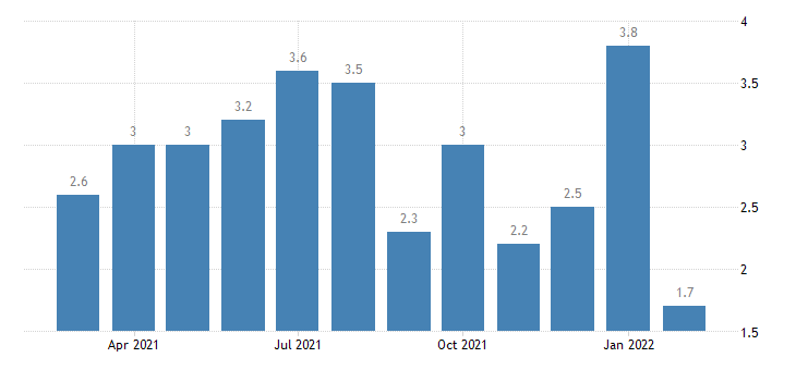 united states total separations real estate and rental and leasing rate m nsa fed data