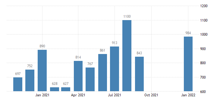 united states total separations retail trade level m nsa fed data