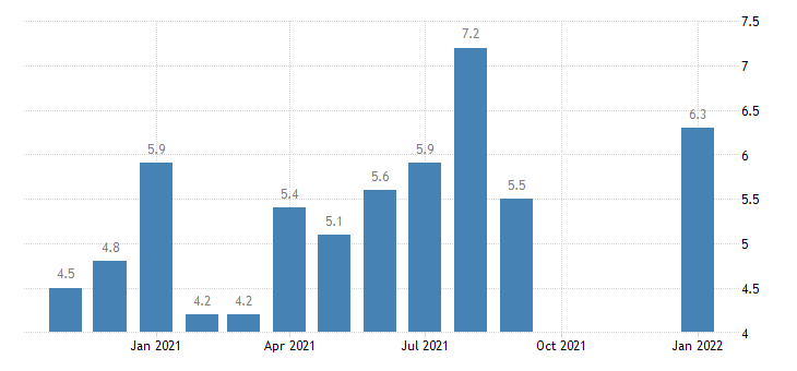 united states total separations retail trade rate m nsa fed data
