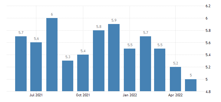 united states total separations retail trade rate m sa fed data