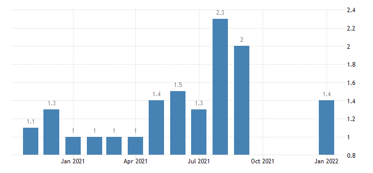 united states total separations state and local rate m nsa fed data