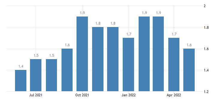 united states total separations state and local rate m sa fed data
