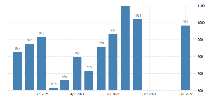 united states total separations total nonfarm in northeast census region level m nsa fed data