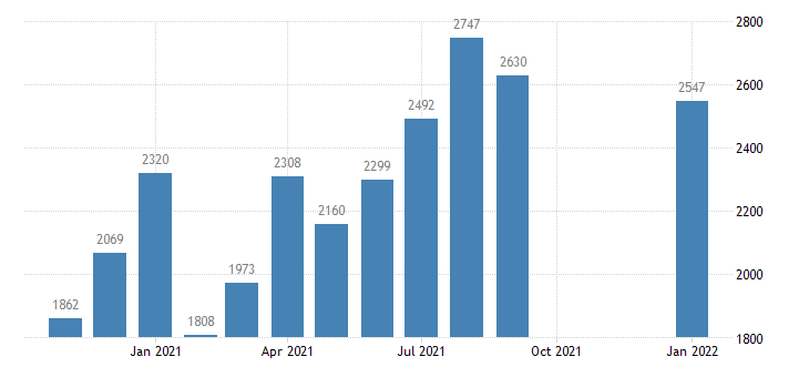 united states total separations total nonfarm in south census region level m nsa fed data
