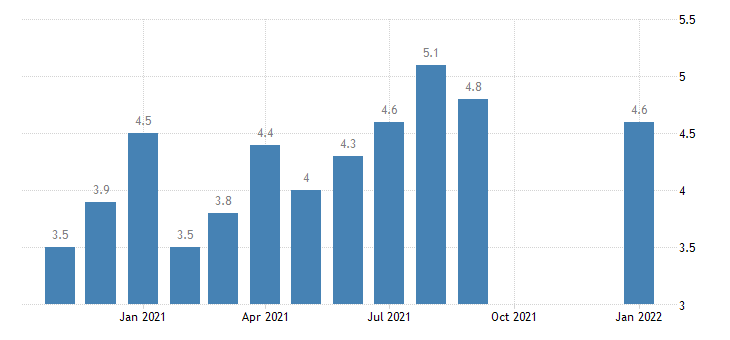 united states total separations total nonfarm in south census region rate m nsa fed data