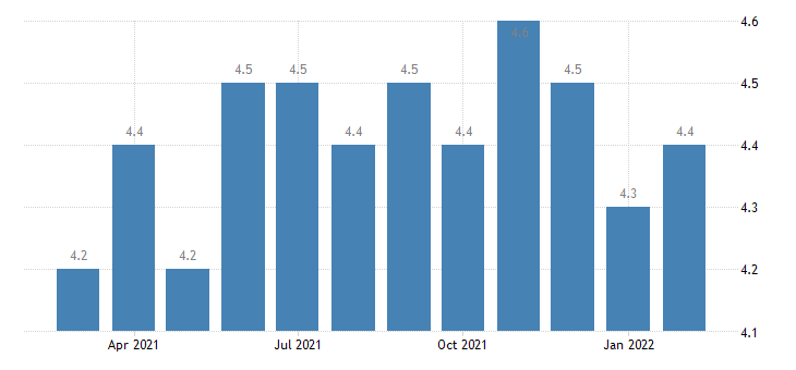 united states total separations total nonfarm in south census region rate m sa fed data