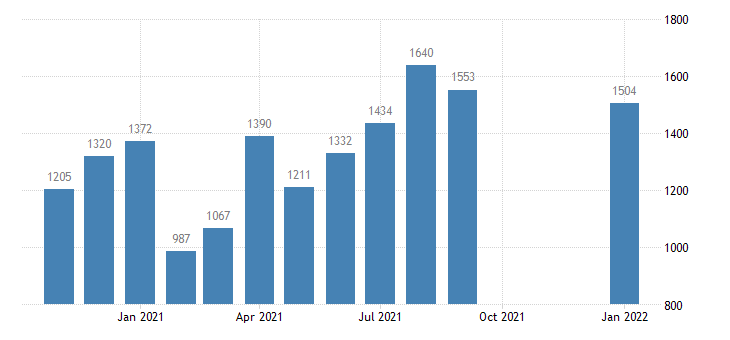 united states total separations total nonfarm in west census region level m nsa fed data