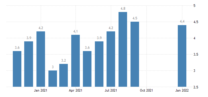 united states total separations total nonfarm in west census region rate m nsa fed data