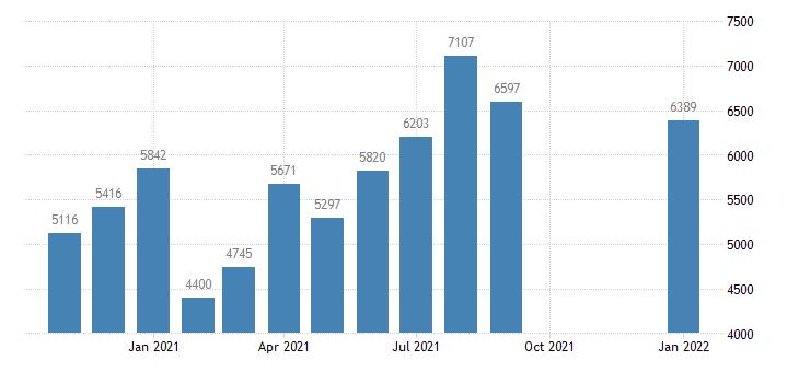 united states total separations total nonfarm level m nsa fed data