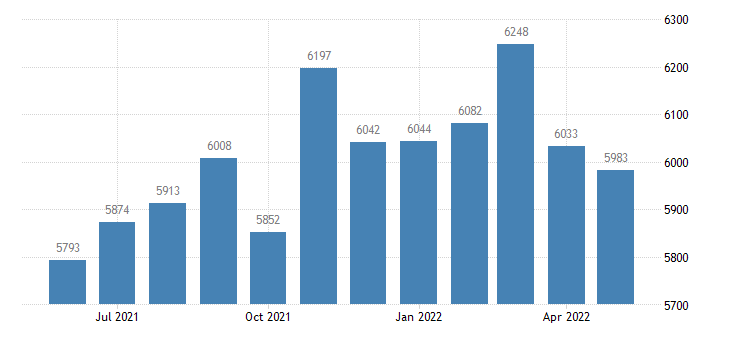 united states total separations total nonfarm level m sa fed data