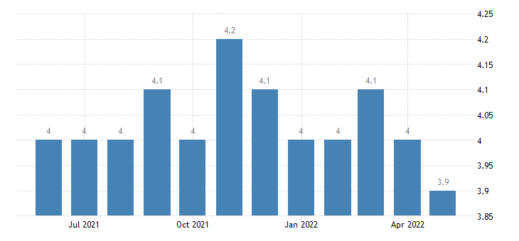 united states total separations total nonfarm rate m sa fed data