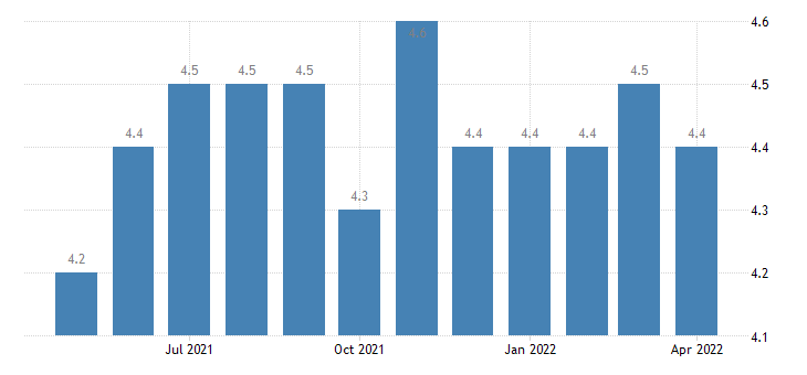 united states total separations total private rate m sa fed data