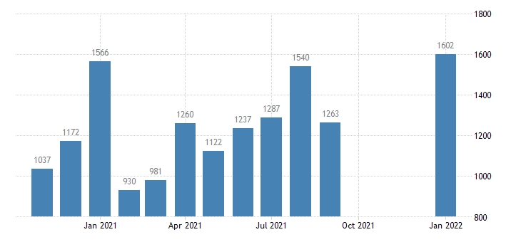 united states total separations trade transportaion and utilites level m nsa fed data