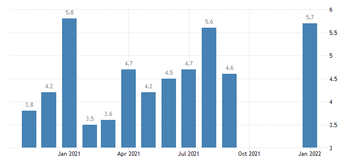 united states total separations trade transportaion and utilites rate m nsa fed data
