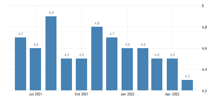 united states total separations trade transportaion and utilites rate m sa fed data